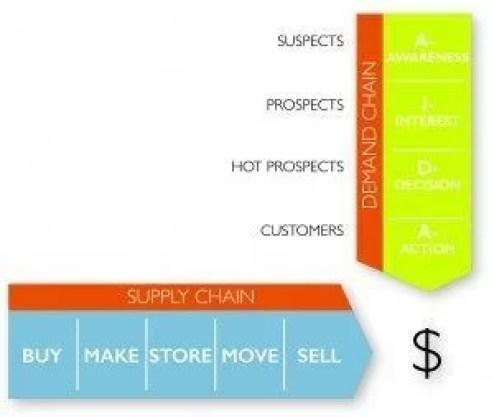 Improvised Supply Chain