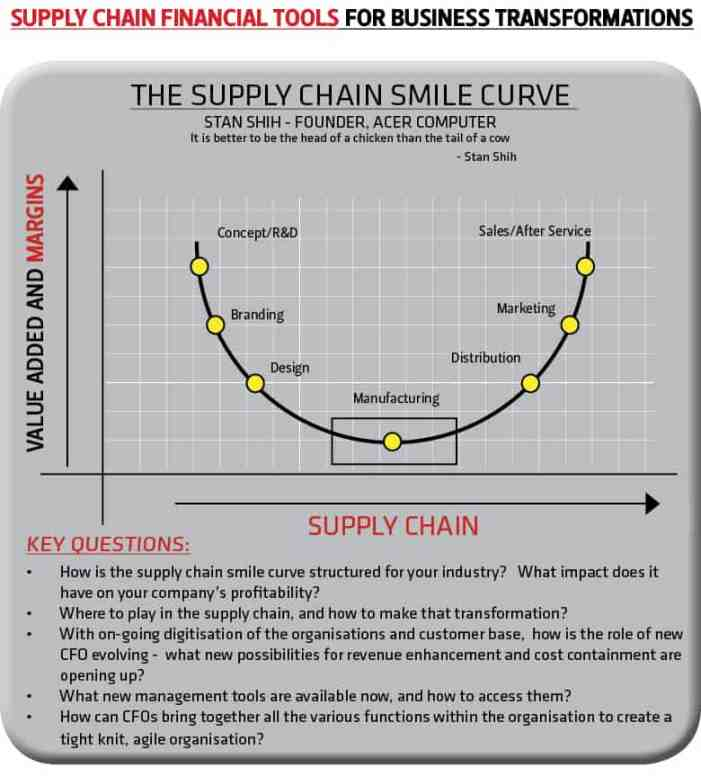 Margins in supply chains