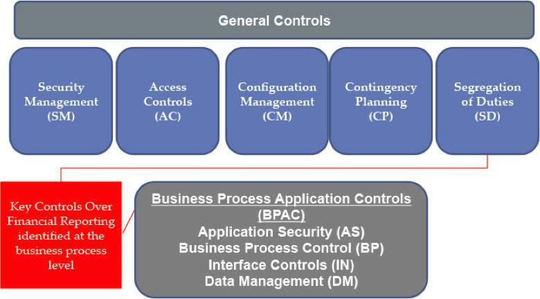 entity framework diagram obd0 wiring itgc archives - global shield is