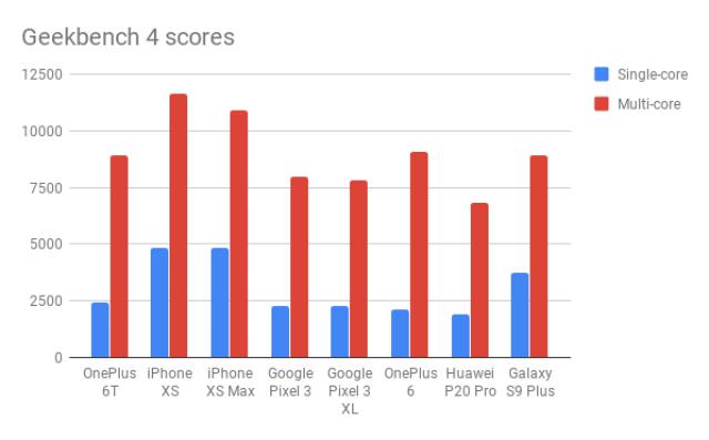 OnePlus 6T Geekbench Scores