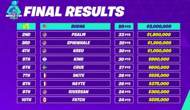 Winners of Solo Championship - Fortnite World Cup