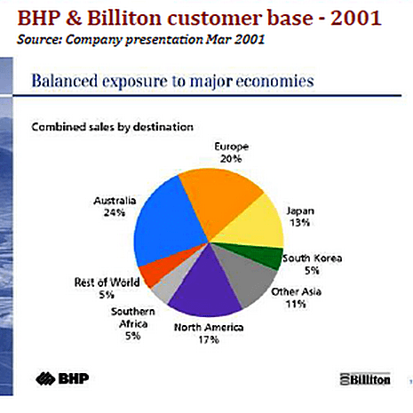 BHP Billiton customer base 2001