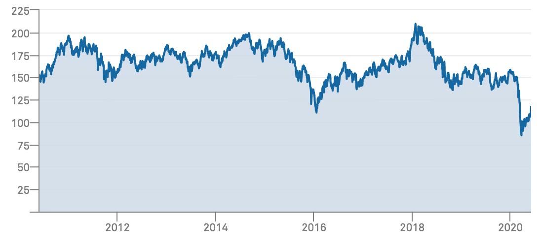 S&P Pan Africa Index chart