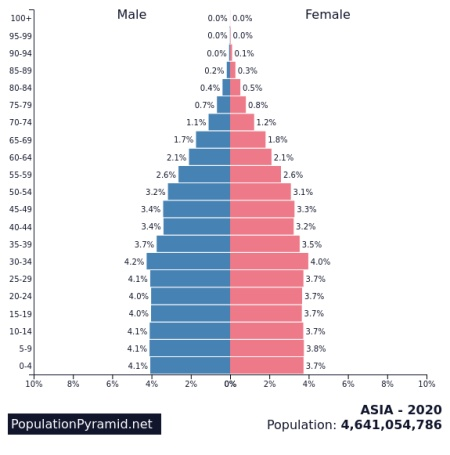 demographic dividend in Asia 2020