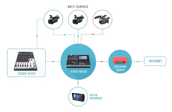 live streaming multi cameras