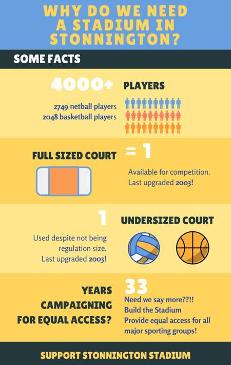 Build Stonnington Stadium fact sheet