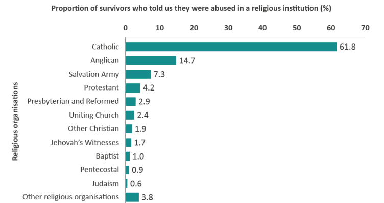 Proportion of survivors who told us they were abused in a religious institution (%)