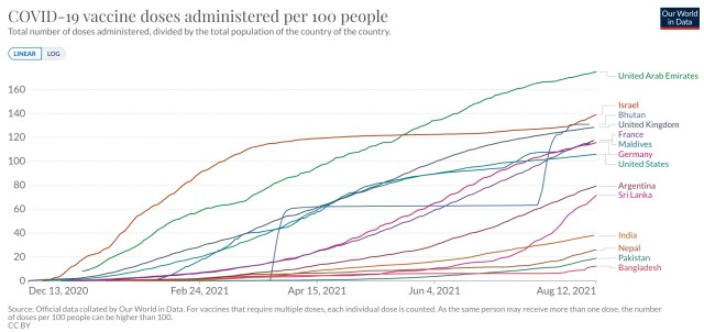 Chart by Our World in Data. CC BY