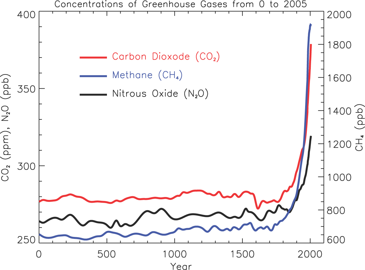 hight resolution of atmospheric greenhouse gases level