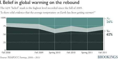 More American now believe global warming is happening