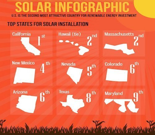 Infographic: Solar Power Growth: U.S. and Worldwide