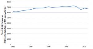 Source: US EPA National Greenhouse Gas Emissions Data