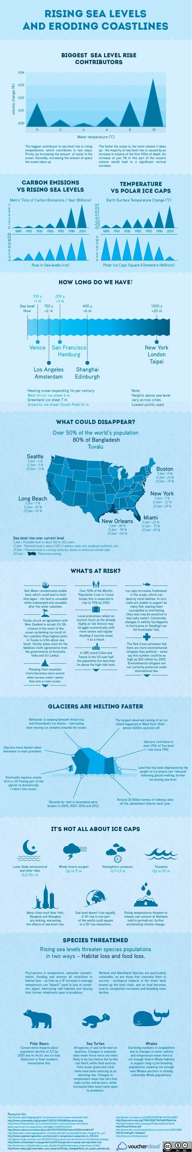 Sea Level Rise and Coastal Erosion