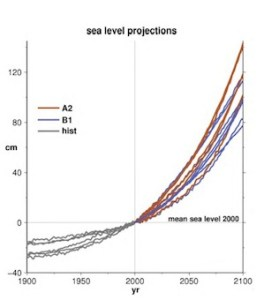 Projected sea level rise in the San Francisco Bay region