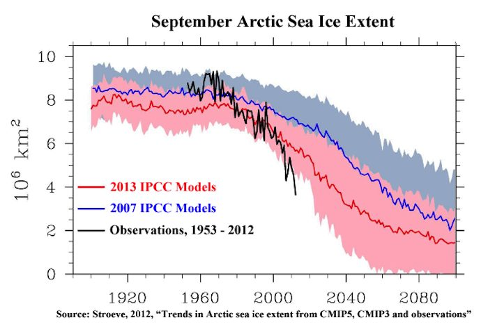 Video Friday: Misleading Claims of Arctic Sea Ice Rebound, The Daily Mail Lathers Up Deniers