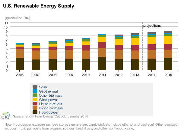 Renewable energy supply continues to rise in the United States