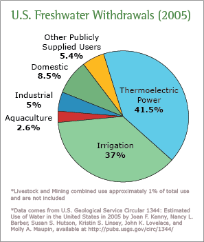industrial-agricultural-electric-water-use-pie chart