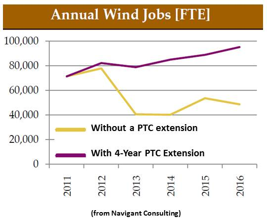 Year-by-Year growth of wind energy
