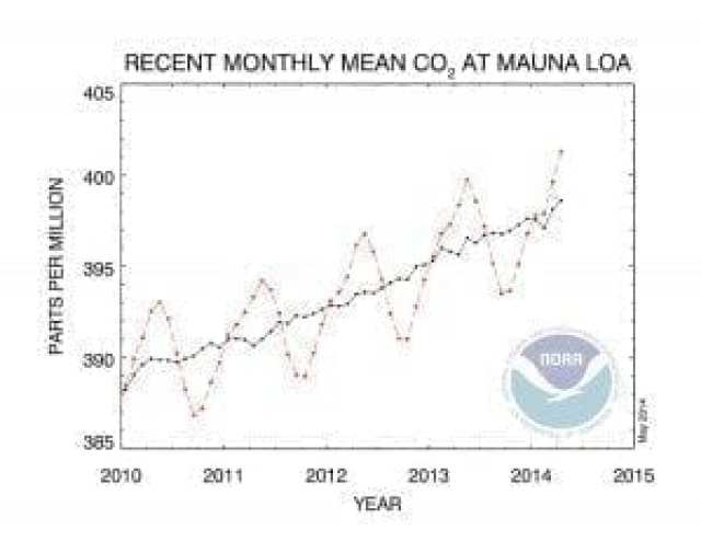 CO2 levels on the rise - reach 400 ppm for April in Northern Hemisphere