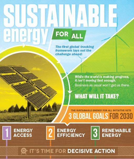 Infographic of Sustainable Energy for All
