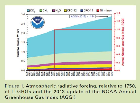 WMO: Greenhouse Gas Concentrations Reach Record High