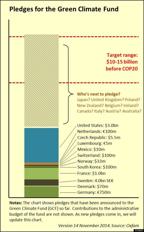 Contributions to the Green Climate Fund