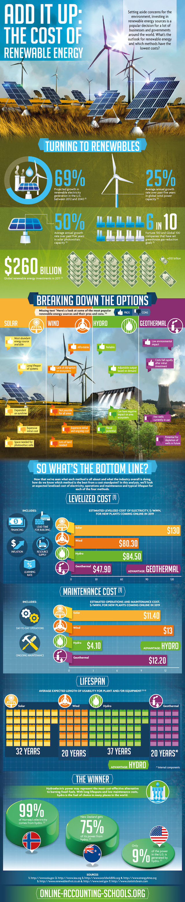 The Cost of Renewable Energy