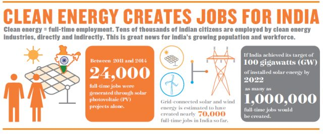 Achieving India's Solar Energy Goals Could Create 1 Million Jobs