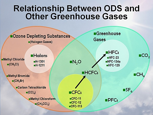 Relationship between ODS and other greenhouse gases