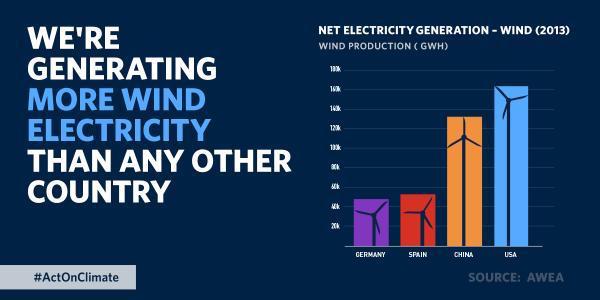Comparison of global wind generation