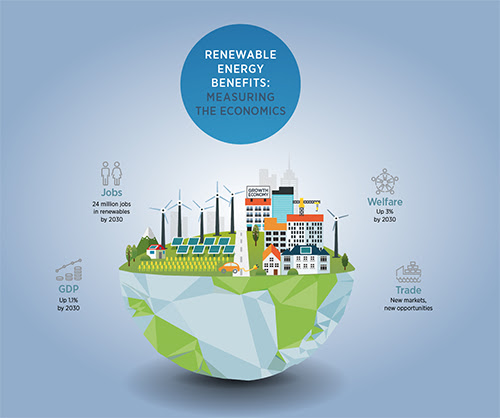 IRENA Members Aim to Raise Renewables' Share of Global Energy Mix