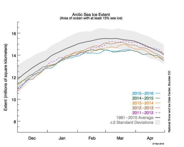 NSIDC Arctic sea ice winter max time series