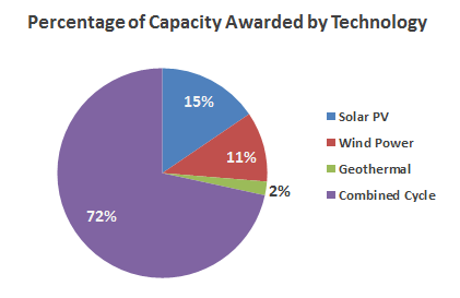 percentage of capacity by technology