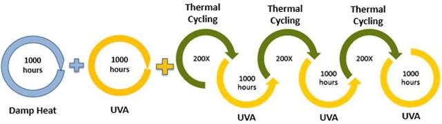 MAST. DuPont process for PV solar testing