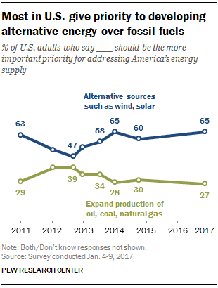 Most U.S. citizens favor alternative energy development. Will Trump ignore most Americans?