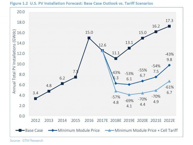 PV solar forecast