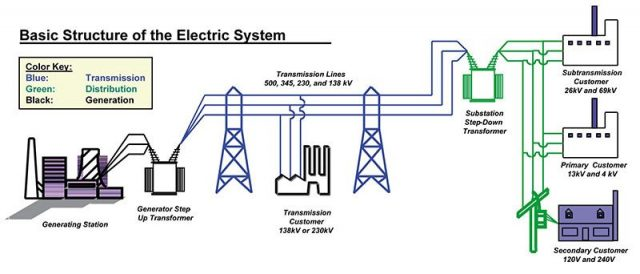 Basic Structure of the Electric System