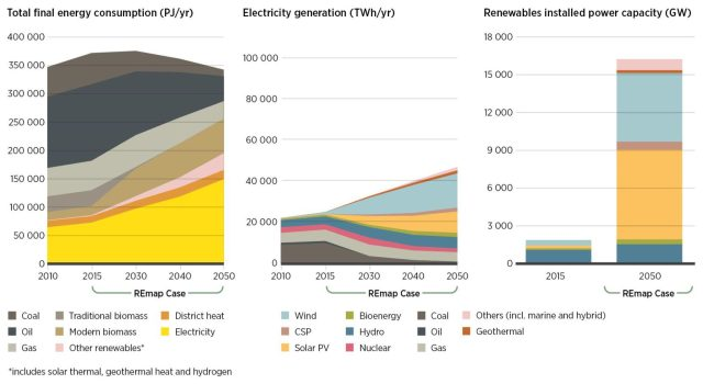 The socioeconomic benefits of transforming the world's energy production