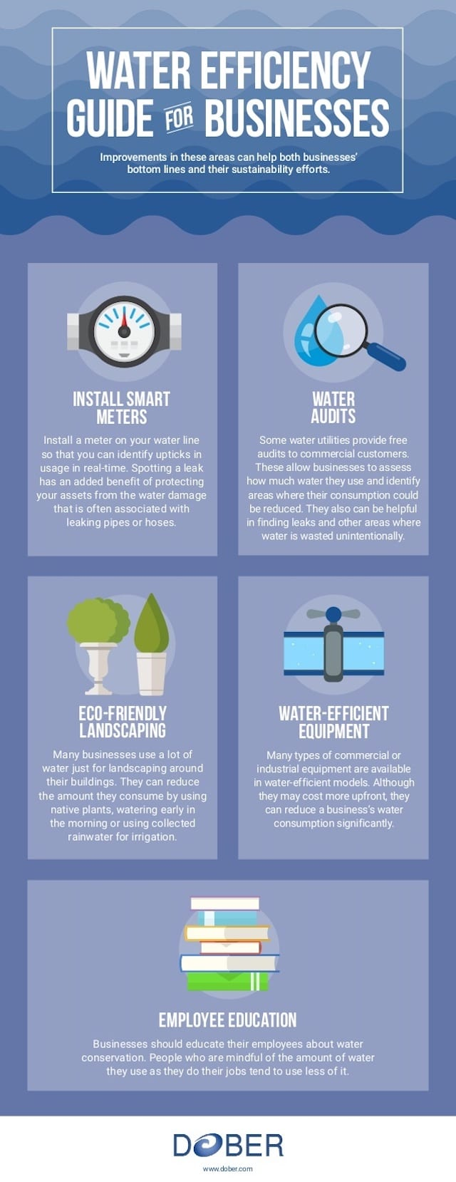 Water Efficiency Guide For Business