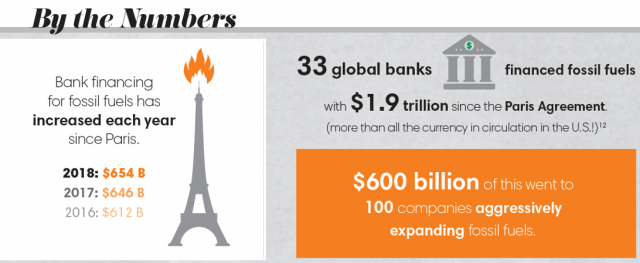 Global Banks' Fossil Fuel Financing Continues to Lead Us Down the Path Towards Climate Disaster