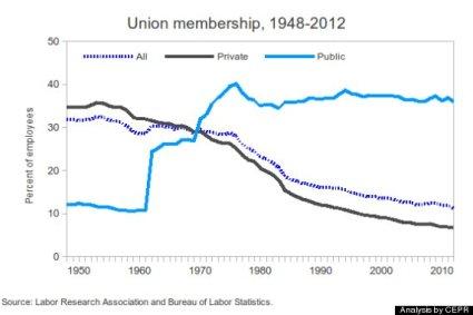 labor day union