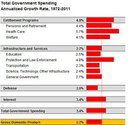 Government Spend GDP