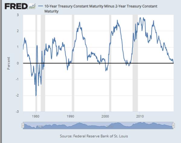recession alarm 1