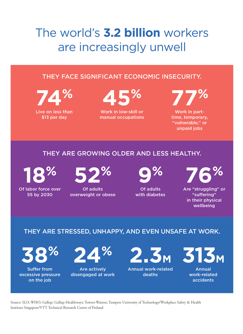 Global Wellness Institute Releases Report And Survey