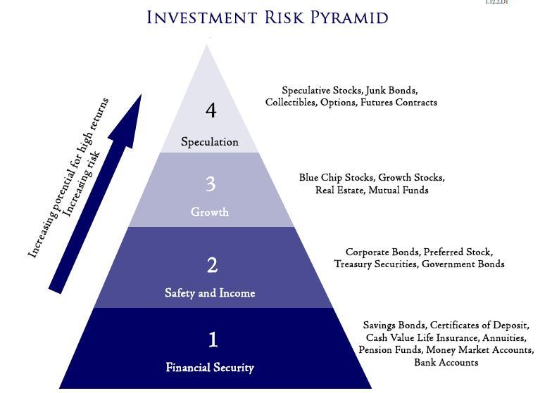 Each also investment risk global young enterpreneurs   blog rh globalyoungenterpreneurs wordpress