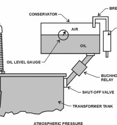 figure 38 free breathing conservator gas pressure control [ 1200 x 770 Pixel ]