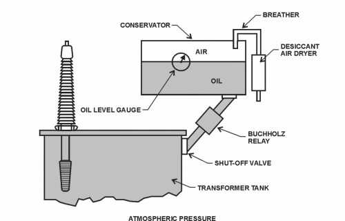 small resolution of figure 38 free breathing conservator gas pressure control