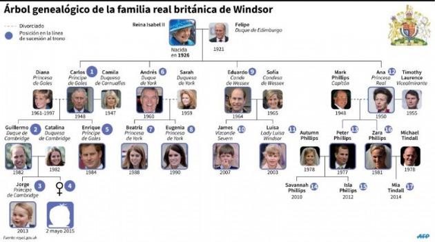 El nuevo beb una renovacin engaosa de la casa Windsor