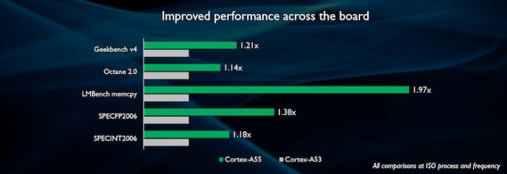 cortex-a55-benchmark
