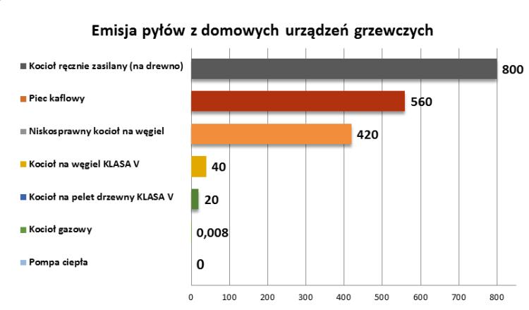 wykres-1